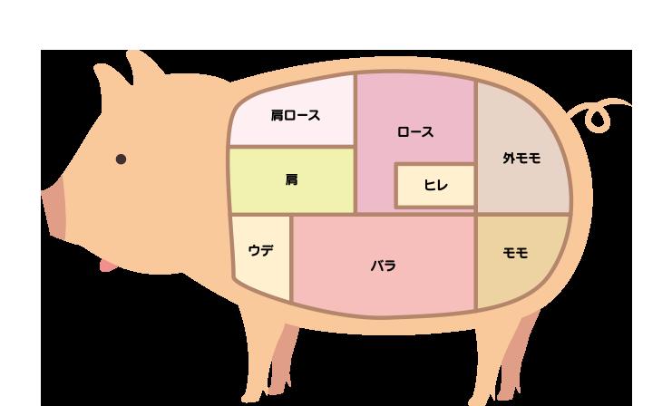 豚肉パーツ